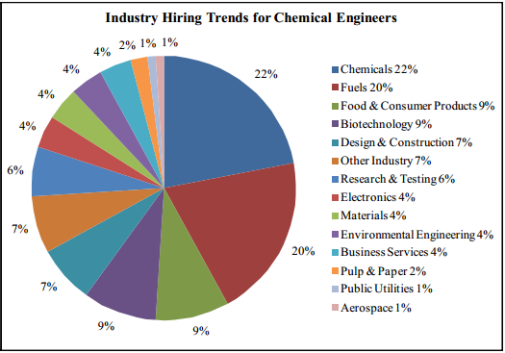 Industry hiring trends for chemical engineers